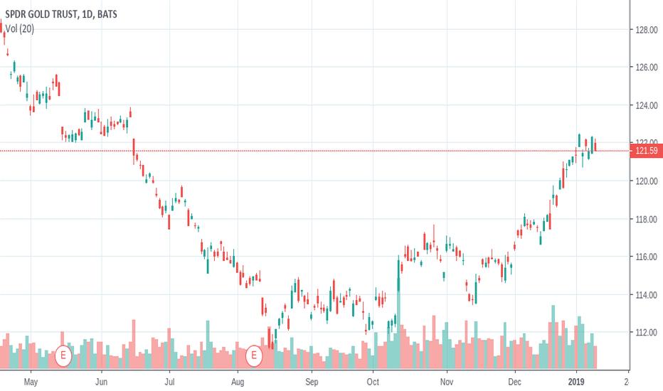 GLD: Gold In US Dollars Bearish Short-Term