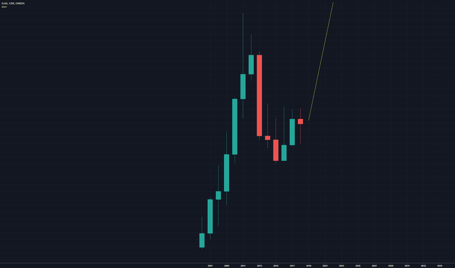 XAUUSD: NEW yearly candle soon