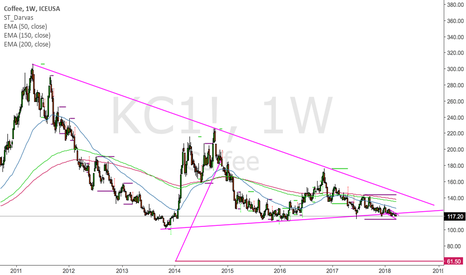 KC1!: Coffee might get a significant sell off