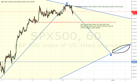 SPX500: SPX500 short term trading idea