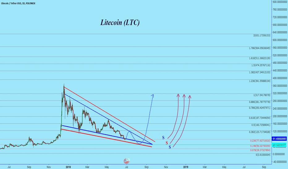 LTCUSDT: LTC where is the Bottom?