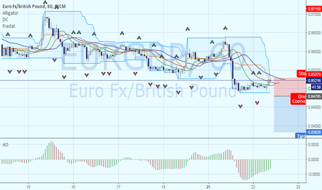 EURGBP: EURGBP: продажи после пробития уровня консолидации