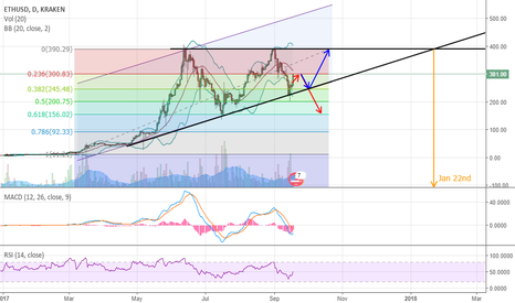 ETHUSD: Long term rising wedge is forming.