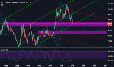 DXY: Dollar: Are We There Yet?