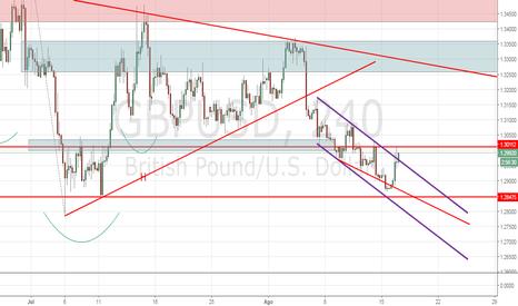 GBPUSD: Parte alta del canal con GBP/USD