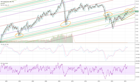 USOIL: Oil almost time to short