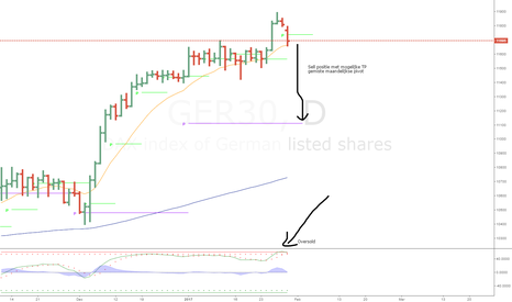 GER30: Dax goes down finally