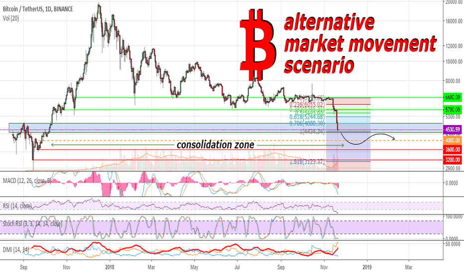 BTCUSDT: BTC further may be subject to manipulation