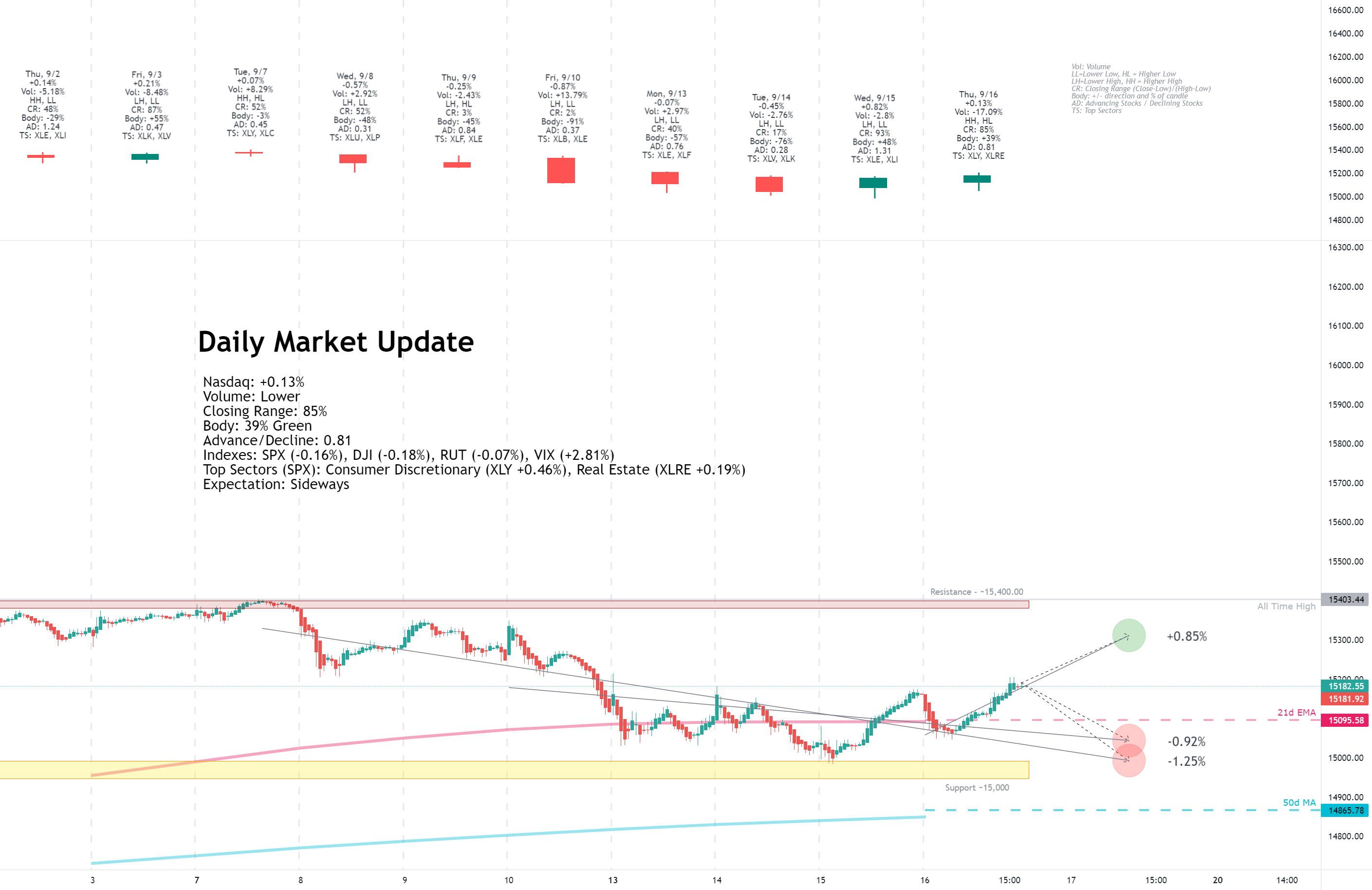 Daily Market Update for 9/16