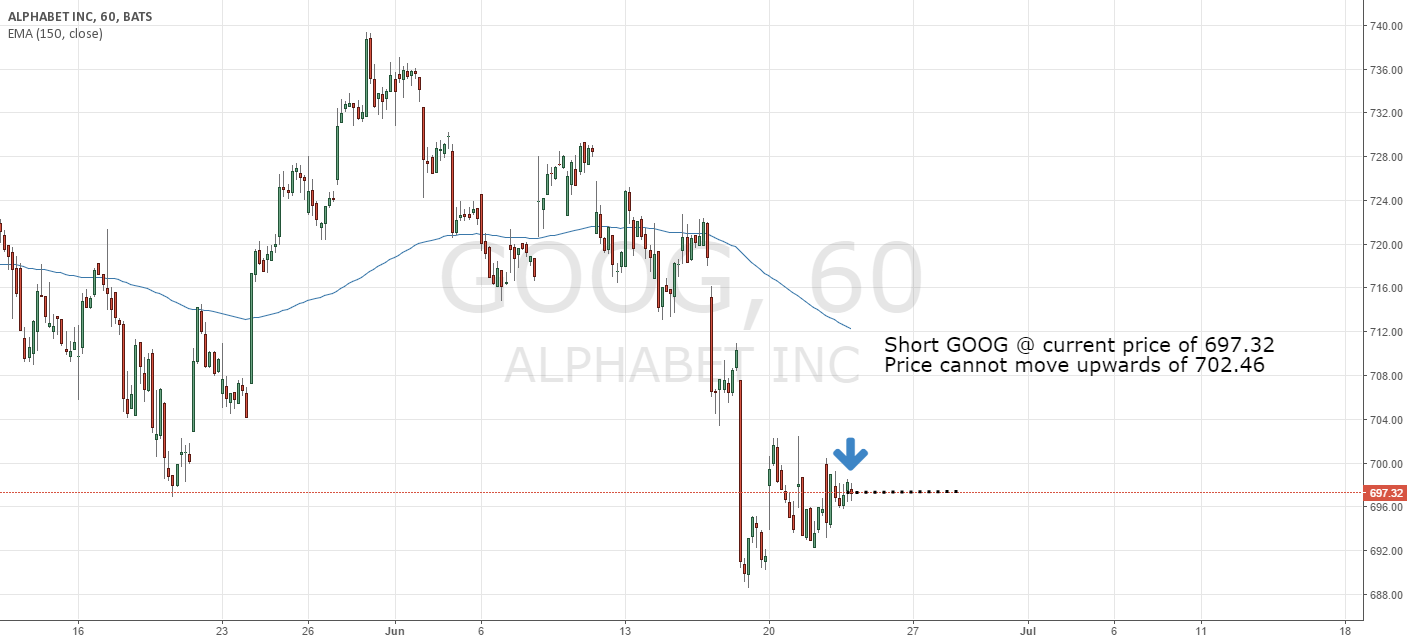 Sell GOOG @ current price