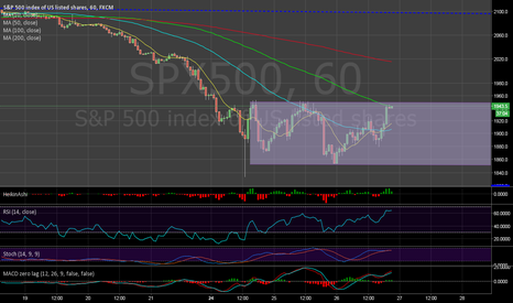 SPX500: Orizzonatal channel