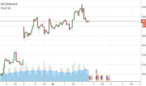 EURUSD: Продажа EUR