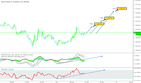 EURUSD: EUR/USD short term expectation