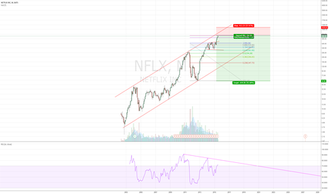 "NFLX: ""This time its different"""