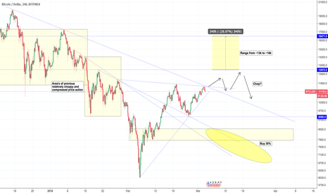 BTCUSD: BTCUSD Week 10 - What are we watching?