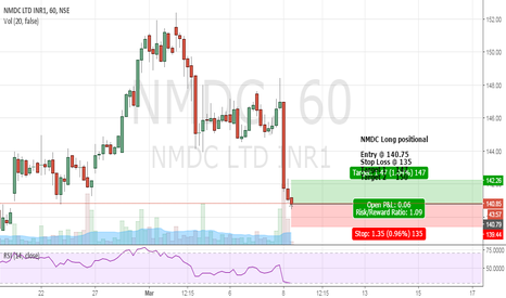 NMDC: NMDC Long positional