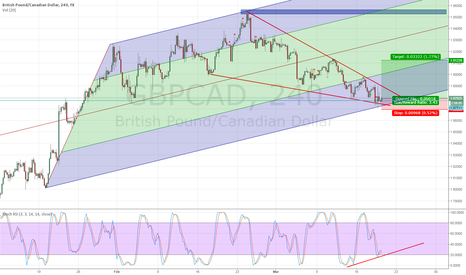GBPCAD: GBPCAD return of the Bulls
