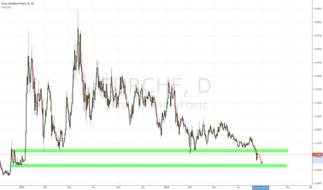 EURCHF: EUR/CHF Short