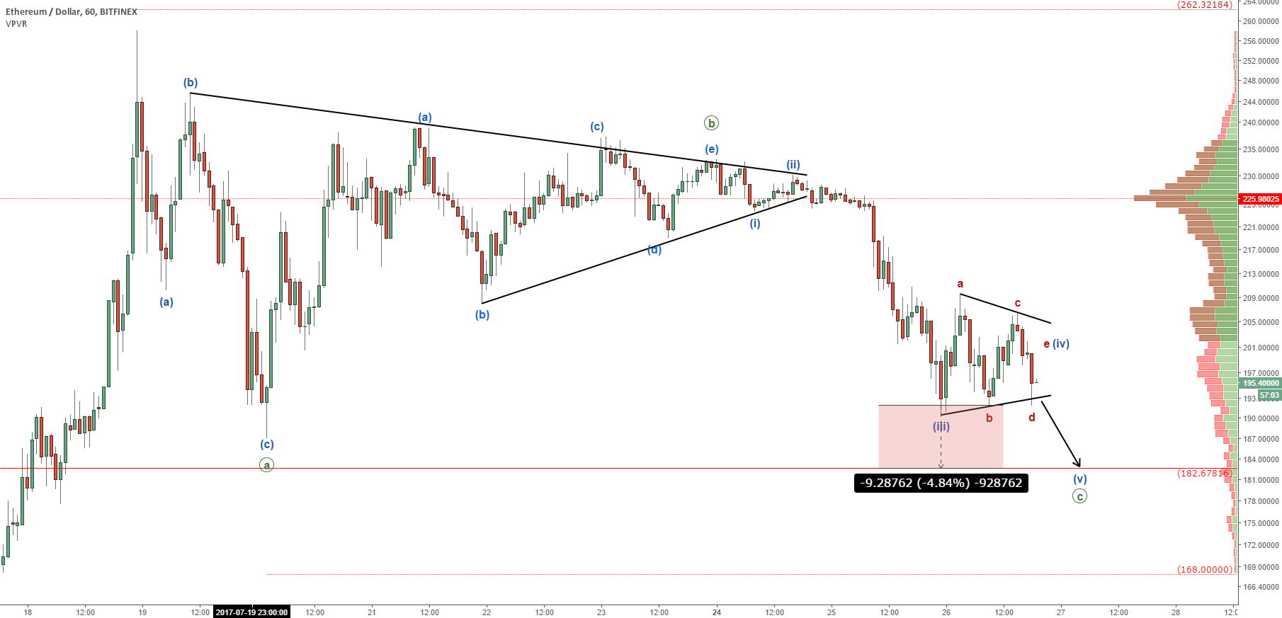 Ethereum (Intraday): One More Wave Down