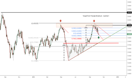 GBPUSD: Is it TIME to BUY ?