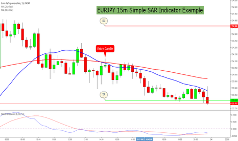 EURJPY: EURJPY 15m Simple SAR Indicator Example