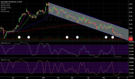WMT: WMT - Daily oversold on lower trendline