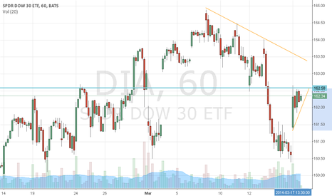DIA: $DIA still caught in short term downtrend