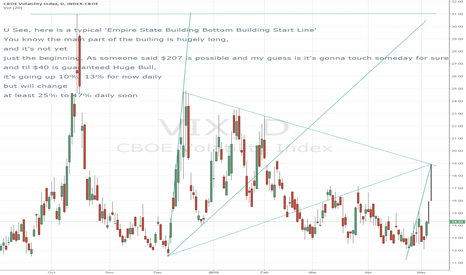 VIX: VIX Volatility as someone requested
