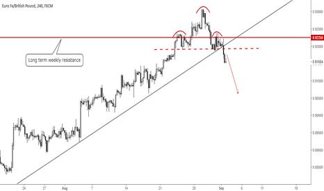 EURGBP: EURGBP: Short term top confirmed