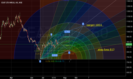 CEATLTD:  Stop loss 812. Target 1054.