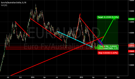 EURAUD: eauraud compressing into support
