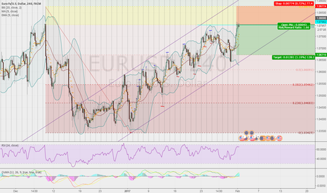 EURUSD: EURUSD Short-term short