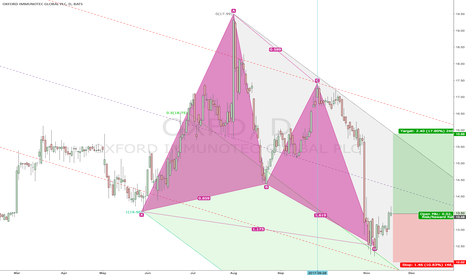 OXFD: Gartley with later entry
