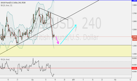 GBPUSD: Long for Next Week, if Rejection Yellow Area and Break 20 SMA...
