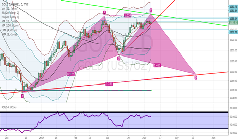 GOLD: Daily Gold Cypher to 1156?