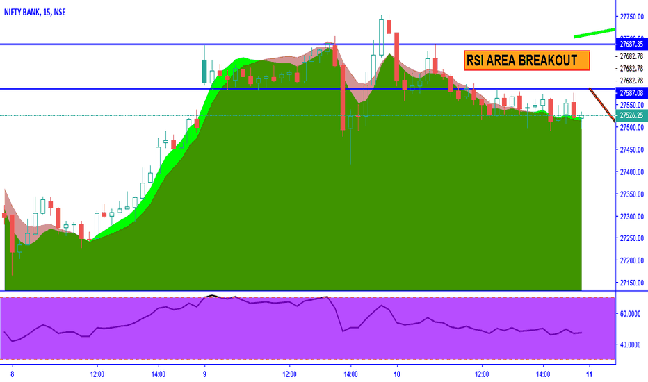 BANKNIFTY: AREA BREAKOUT RSI