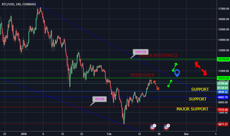 BTCUSD: BTC/USD RESISTANCE AND SUPPORT ANALYSIS