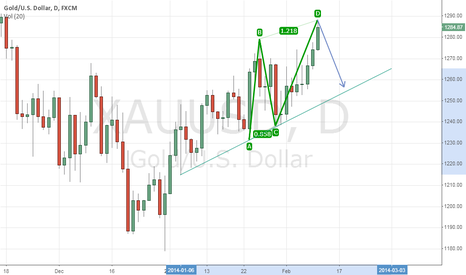 XAUUSD: bearish abcd for gold/usd
