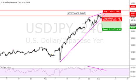 USDJPY: diverging around a resistance zone