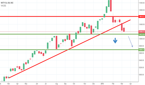 NIFTY: Nifty Weekly Trend Negative