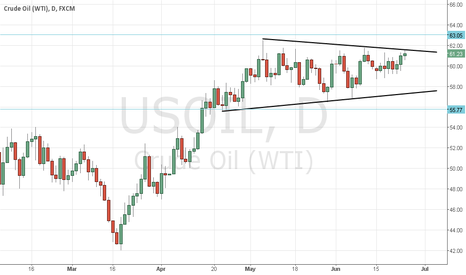 USOIL: Crude trapped in triangle.