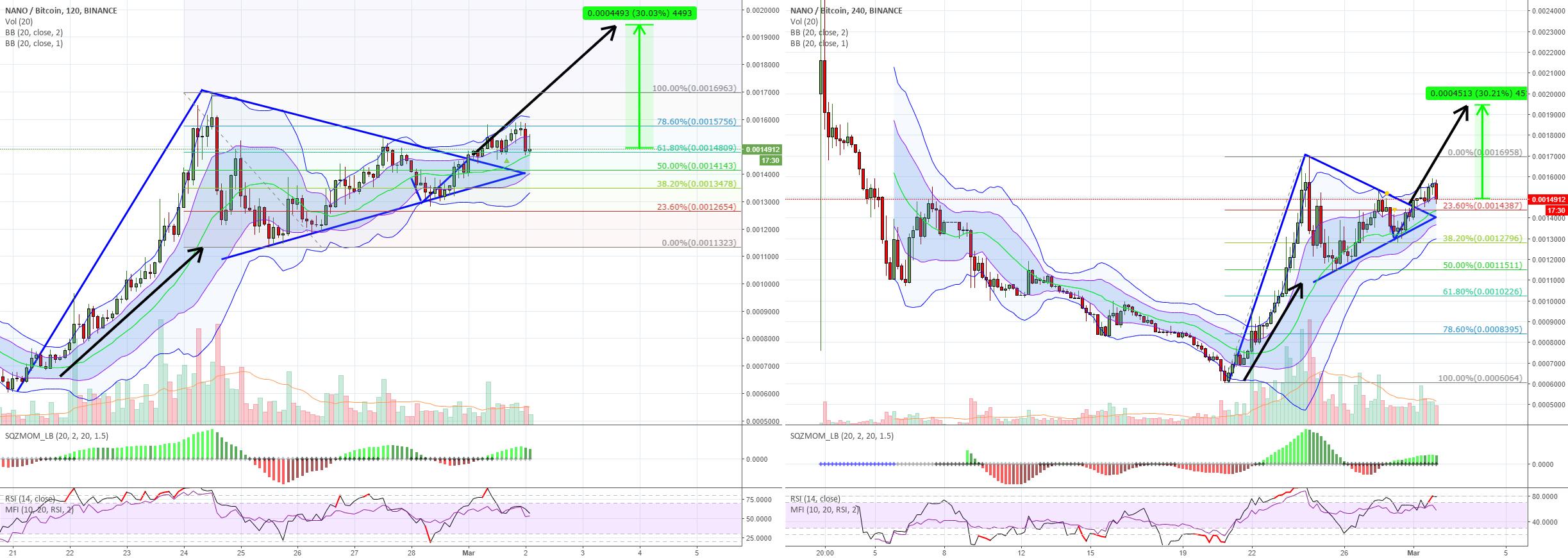 NANO 3/1 10:41pm EST symmetrical triangle - 30% gain breakout