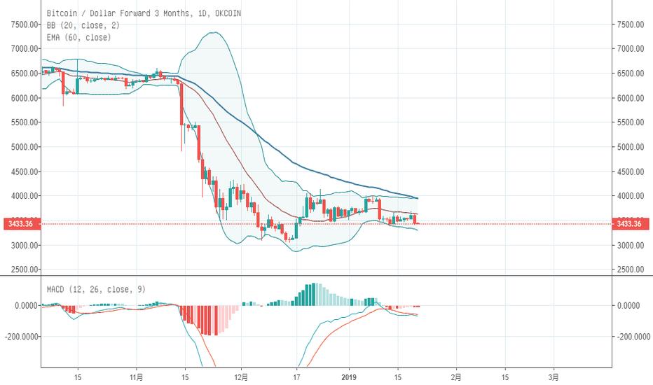 BTCUSD3M: 市场均价趋向于ema60日均线