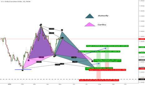 USDCAD: Double Pattern