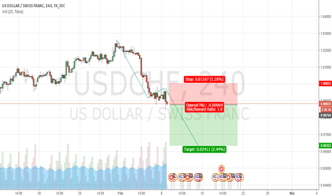USDCHF: Clearly short.