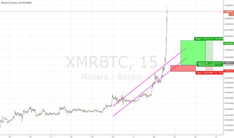 XMRBTC: 15 minute chart