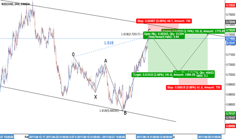 NZDUSD: NZD/USD - Bullish 5-0 + GOLDEN RATIO X3