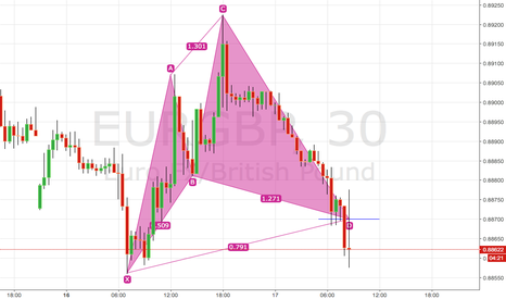 EURGBP: cypher patter