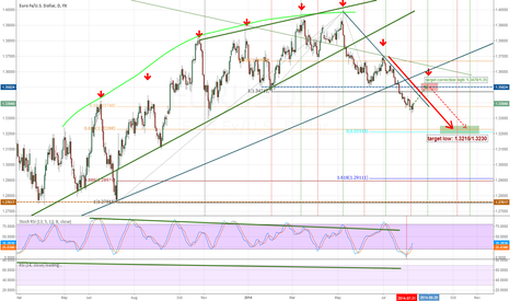 EURUSD: Longing for labor day
