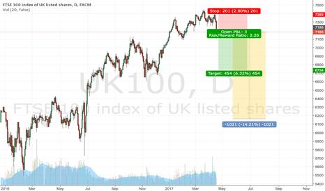 UK100: Short UK100